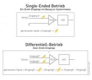 Single-Ended-Betrieb und Differentiell-Betrieb