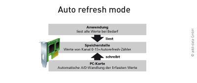 FAQ06_autorefresh_d