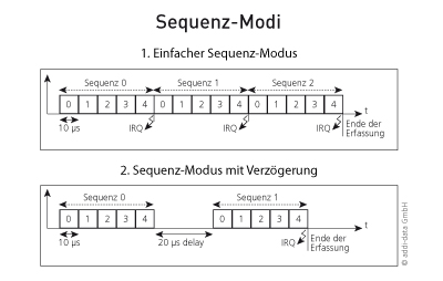FAQ06_sequence_modes_d